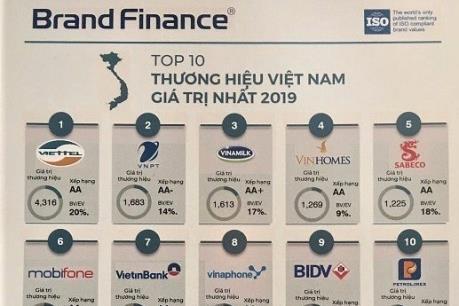 Viglacera vào top 50 thương hiệu có giá trị nhất Việt Nam