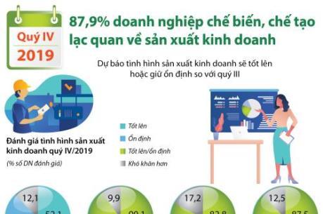87,9% doanh nghiệp chế biến, chế tạo lạc quan về sản xuất kinh doanh quý IV