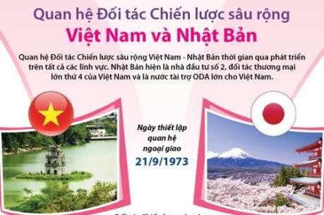 Quan hệ đối tác chiến lược sâu rộng Việt Nam và Nhật Bản