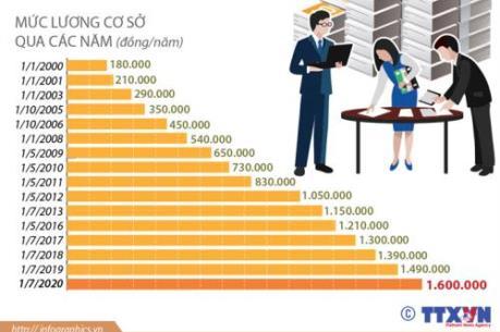 Điều chỉnh mức lương cơ sở từ ngày 1/7/2020