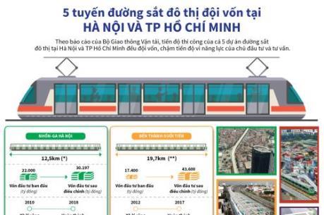 5 tuyến đường sắt đô thị đội vốn tại Hà Nội và TP Hồ Chí Minh
