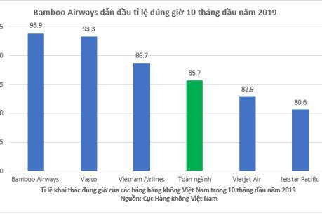 Bamboo Airways tiếp tục dẫn đầu về tỉ lệ bay đúng giờ