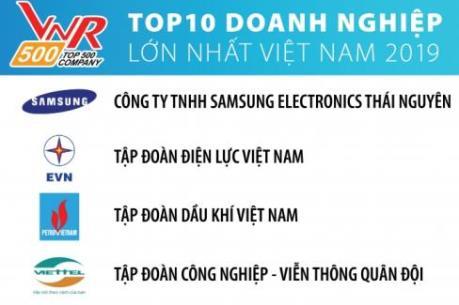 PVN đứng thứ 3 trong Top 10 doanh nghiệp lớn nhất Việt Nam năm 2019
