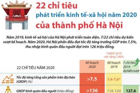 22 chỉ tiêu phát triển kinh tế-xã hội năm 2020 của Hà Nội