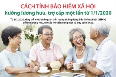 Cách tính bảo hiểm xã hội hưởng lương hưu, trợ cấp một lần từ 1/1/2020