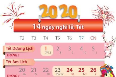 Năm 2020 sẽ có bao nhiêu ngày nghỉ lễ, tết?