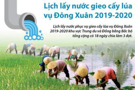 Kết quả hình ảnh cho lấy nước gieo cấy 2020