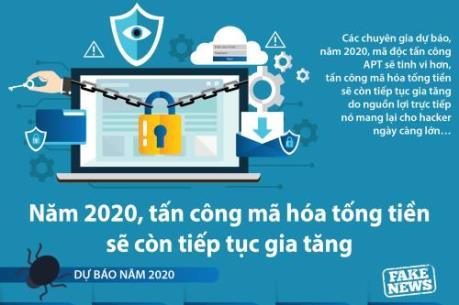 Năm 2020, tấn công mã hóa tống tiền sẽ còn tiếp tục gia tăng