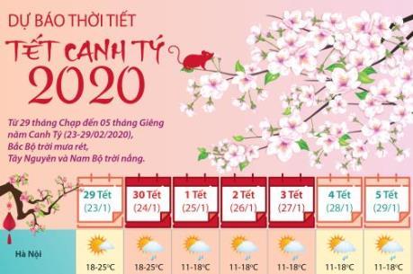 Dự báo thời tiết Tết Canh Tý 2020