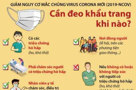Phòng chống dịch do virus Corona: Cần đeo khẩu trang khi nào?
