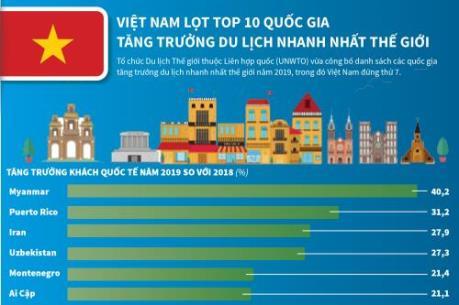 Việt Nam lọt top 10 quốc gia tăng trưởng du lịch nhanh nhất thế giới