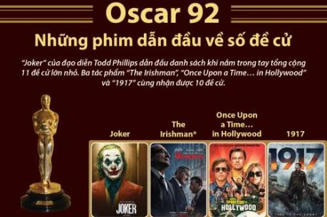 Oscar 92: Những phim dẫn đầu về số đề cử