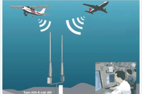 Đổi phương thức khai thác dịch vụ giám sát không lưu tại sân bay Vinh và Cát Bi