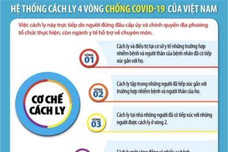 Hệ thống cách ly 4 vòng chống COVID-19 của Việt Nam
