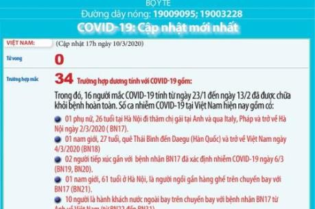 Bệnh nhân nhiễm COVID-19 thứ 34 có quốc tịch Việt Nam