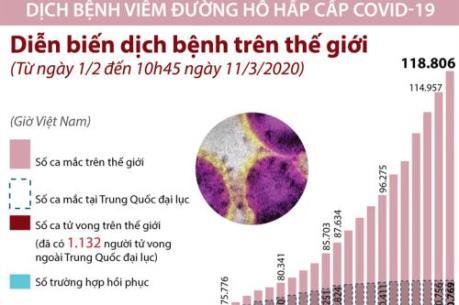 Cập nhật mới nhất diễn biến dịch COVID-19 trưa ngày 11/3