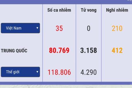 Bộ Y tế: Ca mắc COVID-19 thứ 35 đang điều trị tại Bệnh viện Đà Nẵng