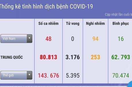 Dịch COVID -19: Xác định ca thứ 48 trú tại Tp Hồ Chí Minh