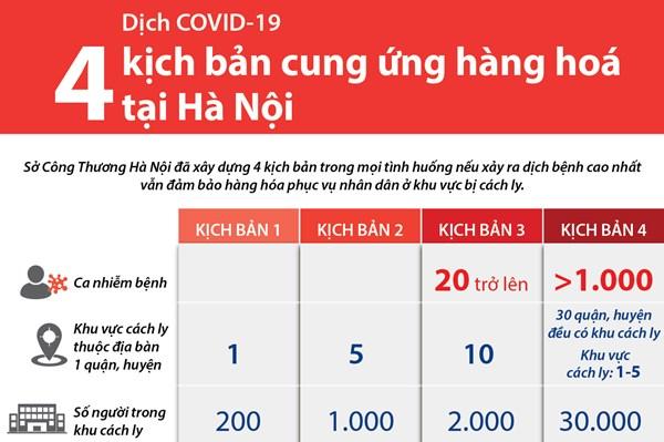 Dịch COVID-19: Bốn kịch bản cung ứng hàng hoá tại Hà Nội