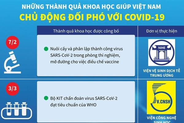 Những thành quả nghiên cứu khoa học giúp Việt Nam chủ động đối phó dịch COVID-19