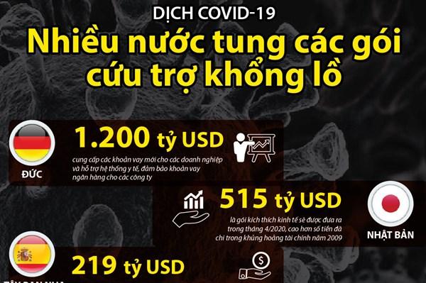 Nhiều nước tung các gói cứu trợ khổng lồ ứng phó dịch COVID-19