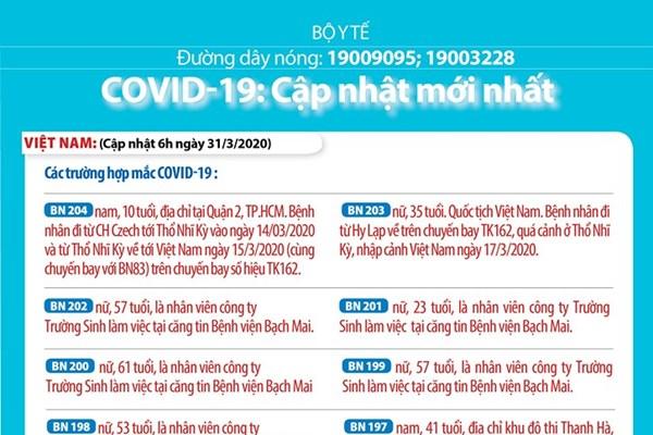 Dịch COVID-19: Ca mắc COVID-19 số 204 của Việt Nam là một bé trai 10 tuổi