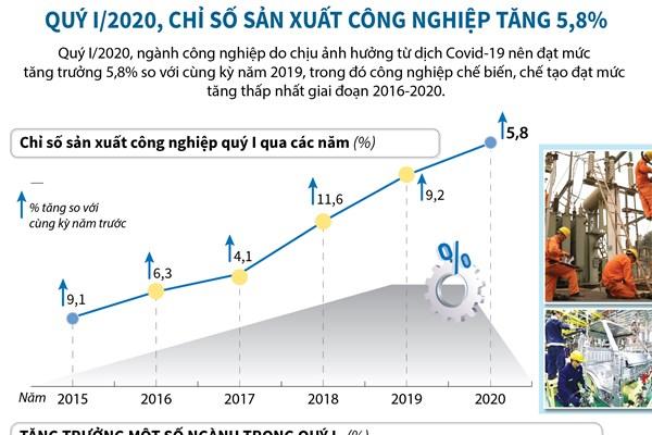 Quý I/2020, chỉ số sản xuất công nghiệp tăng 5,8%