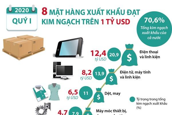 Quý I, 8 mặt hàng xuất khẩu đạt kim ngạch trên 1 tỷ USD