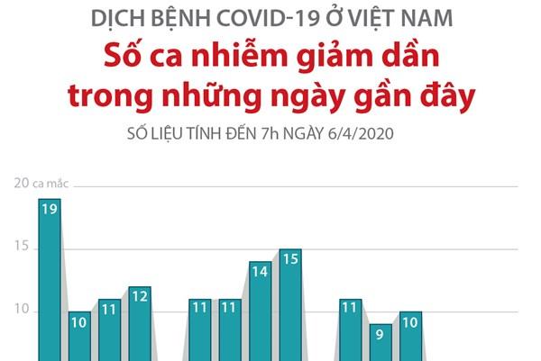 Dịch COVID-19: Số ca nhiễm tại Việt Nam giảm dần trong những ngày gần đây