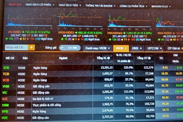Dịch COVID-19: Thông tin tích cực, nhà đầu tư chứng khoán mạnh dạn giải ngân