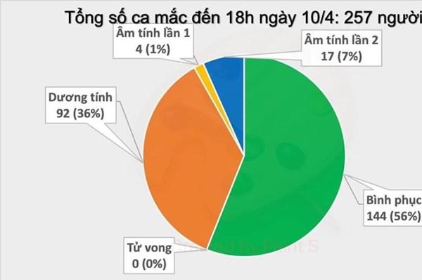 Bộ Y tế xác nhận thêm 2 ca mắc mới COVID-19 là người Việt Nam