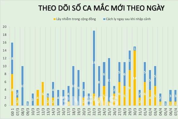 Cập nhật mới nhất COVID-19 tại Việt Nam đến 18h ngày 11/4: Có 1 ca bệnh mới