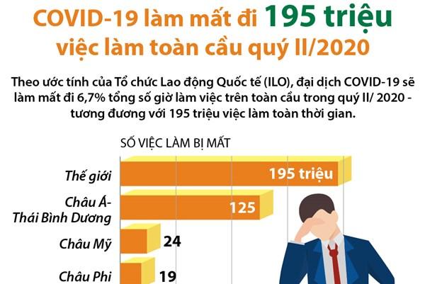 COVID-19 làm mất đi 195 triệu việc làm toàn cầu quý II/2020