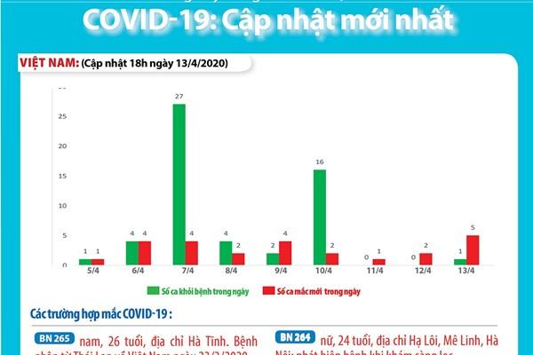 Việt Nam thêm 3 ca mắc COVID-19, 2 ca liên quan đến ổ dịch Hạ Lôi