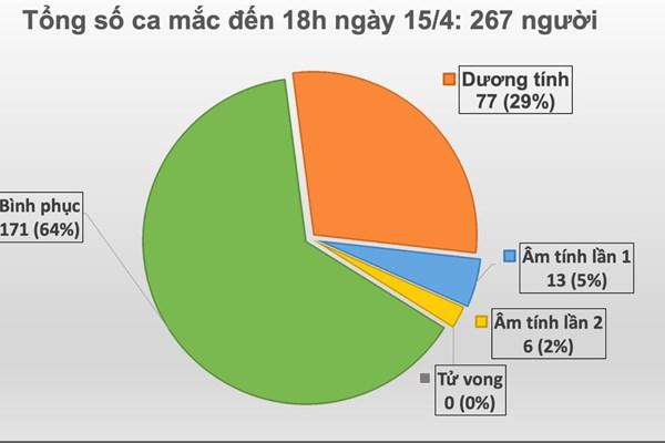 Cập nhật dịch COVID-19 tối 15/4: Thêm 2 ca khỏi bệnh, không phát sinh ca mới