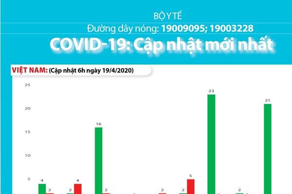 Cập nhật dịch COVID-19 tối 19/4: Việt Nam không có ca mới trong 84 giờ liên tiếp