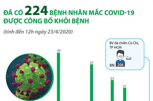 Đã có 224 bệnh nhân mắc COVID-19 được công bố khỏi bệnh
