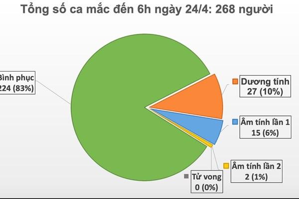 Cập nhật dịch COVID-19 tại Việt Nam: Ngày thứ 8 liên tiếp không có ca mắc mới