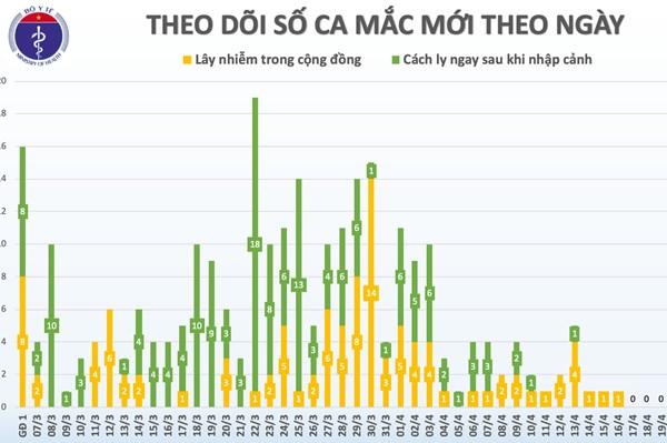 Cập nhật mới nhất COVID-19: 11 ngày Việt Nam không có ca lây nhiễm trong cộng đồng