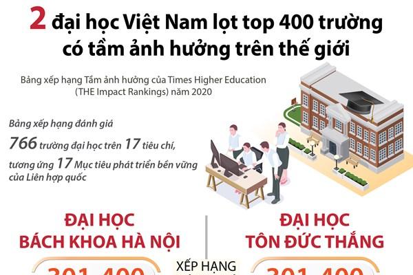 2 đại học Việt Nam lọt top 400 trường có tầm ảnh hưởng trên thế giới