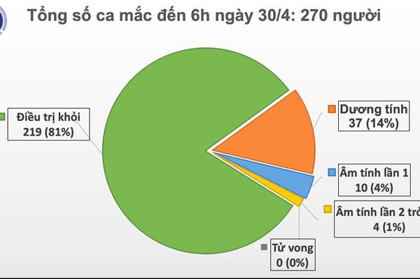 Sáng 30/4, không có ca mắc mới COVID-19,14 ca xét nghiệm âm tính từ 1 lần trở lên