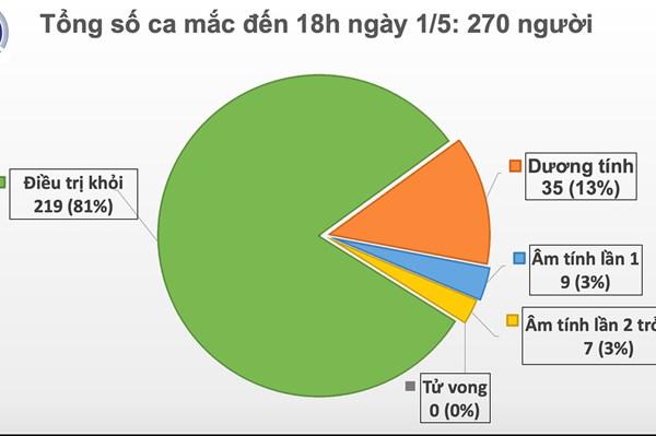 Cập nhật dịch COVID-19 tối 1/5: 0 ca nhiễm mới, 7 ca âm tính lần 2