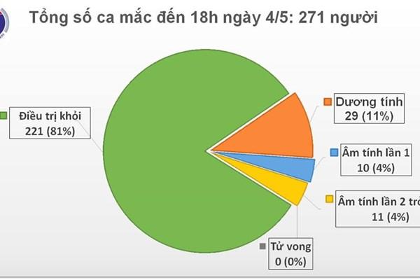 Cập nhật COVID-19 ở Việt Nam chiều 4/5: Không ca mắc mới, thêm 2 ca được công bố khỏi bệnh
