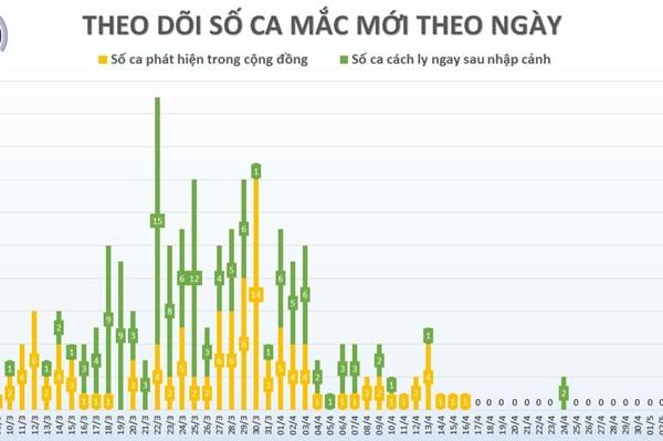 Cập nhật COVID-19 tại Việt Nam tối 5/5: Không có ca mới, 2 bệnh nhân nặng tiến triển tốt