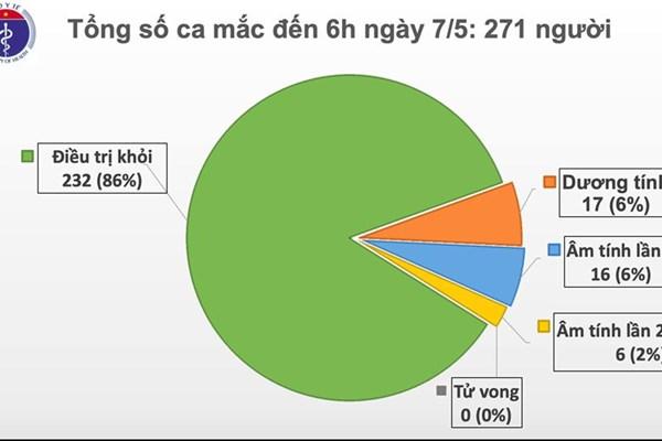 Cập nhật COVID-19 tại Việt Nam sáng 7/5: Không ca mắc mới, chỉ còn 17 ca dương tính