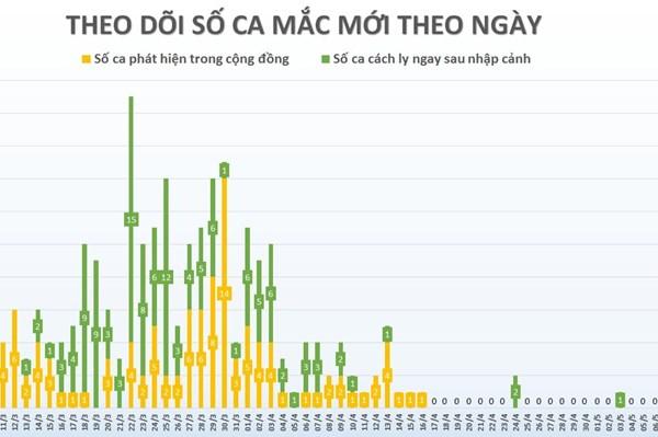 COVID-19 tại Việt Nam đến 18h 8/5: 0 ca mắc mới, 47 bệnh nhân đang được điều trị