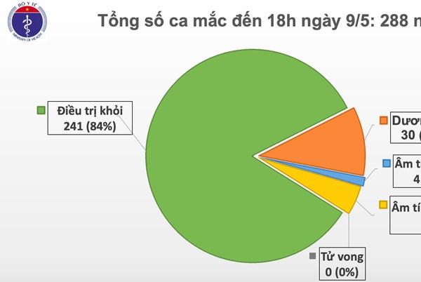 Cập nhật COVID ở Việt Nam đến 18 h ngày 9/5: 23 ngày không có ca lây nhiễm ở cộng đồng