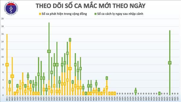 Cập nhật COVID-19 Việt Nam tối 10/5: Không ca mắc mới, xem xét chuyển viện cho BN91