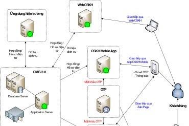 Phần mềm Cung cấp Dịch vụ điện online- Bài 1: Tiết kiệm chi phí và thời gian giao dịch