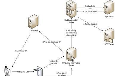 Phần mềm Cung cấp Dịch vụ điện online- Bài 2: Liên kết các hệ thống phần mềm khác